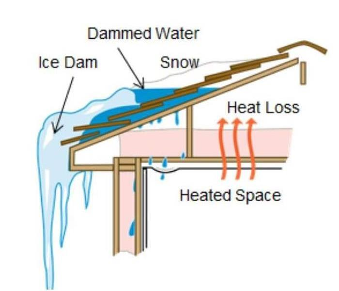 Why SERVPRO Ice Damming; What is it?